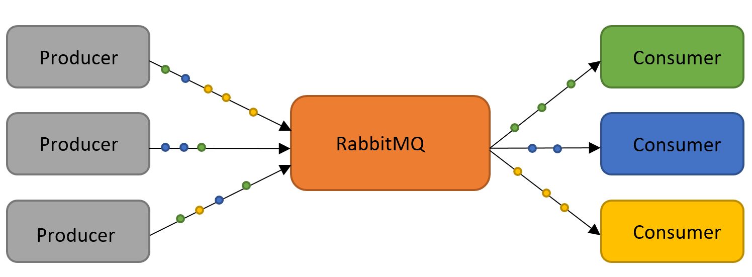 A Practical Review of RabbitMQ as a Message Broker for an